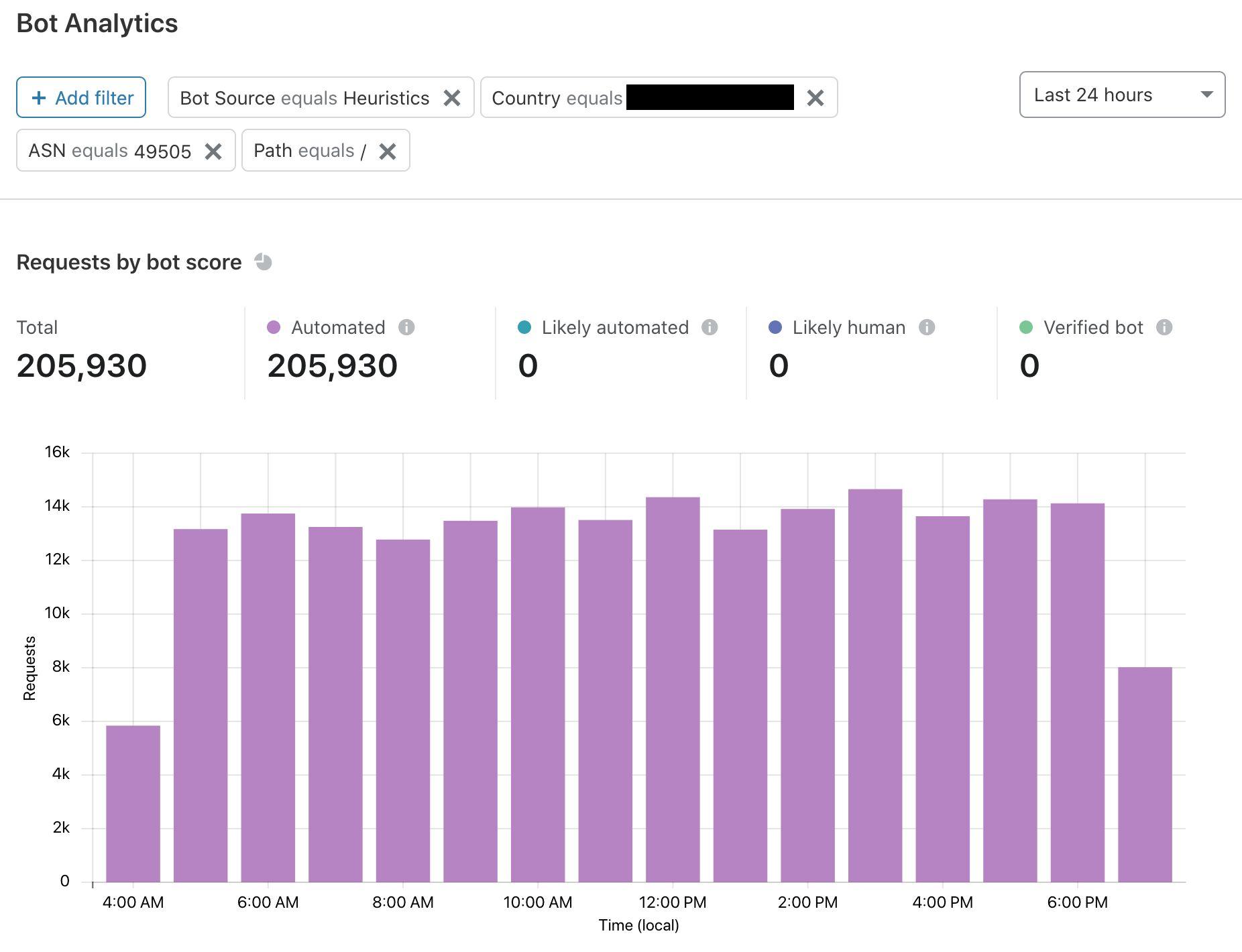 Introducing Bot Analytics