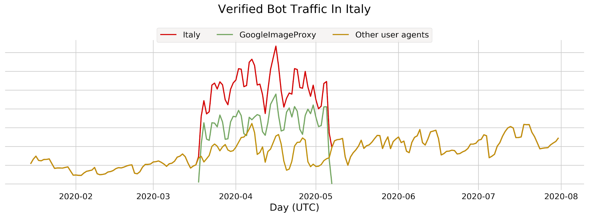 Bot Attack trends for Jan-Jul 2020