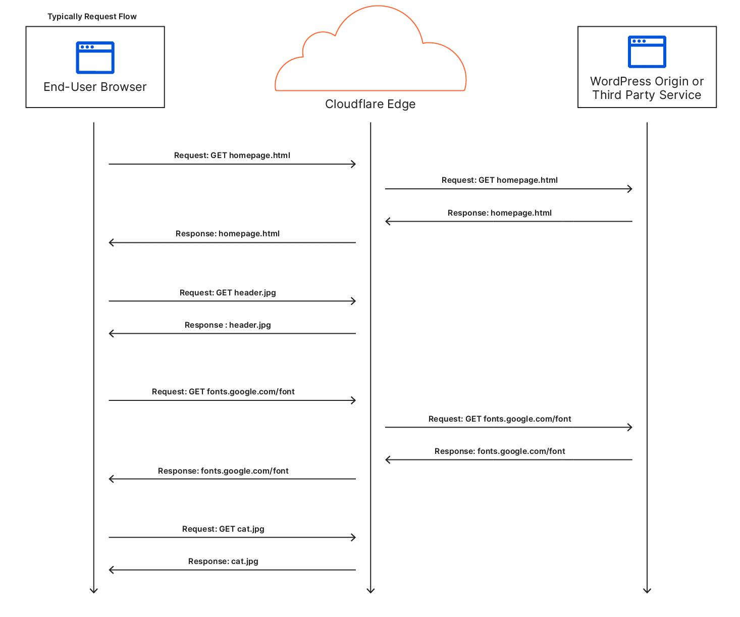 Ein Ablaufdiagramm für einen typischen Nutzer, der eine Website besucht