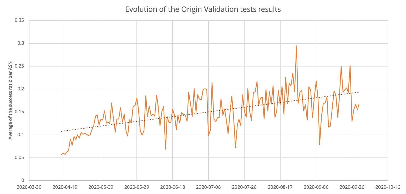Graph showing the increase of successful RPKI OV tests per ASN