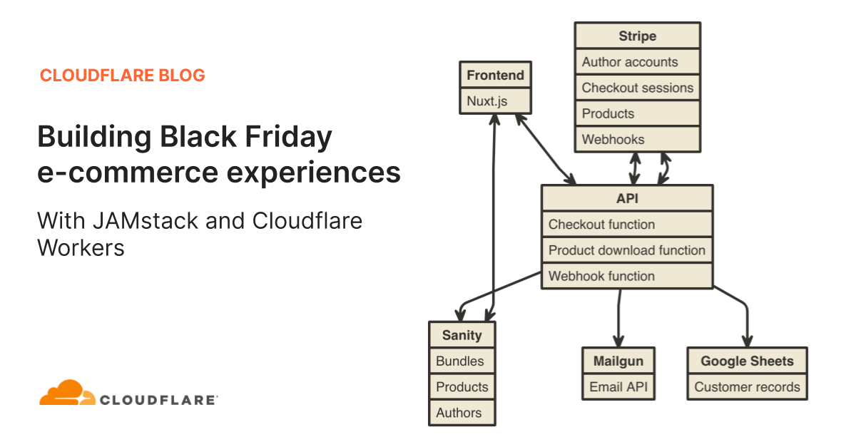 Building Black Friday E-commerce Experiences with JAMstack and Cloudflare Workers