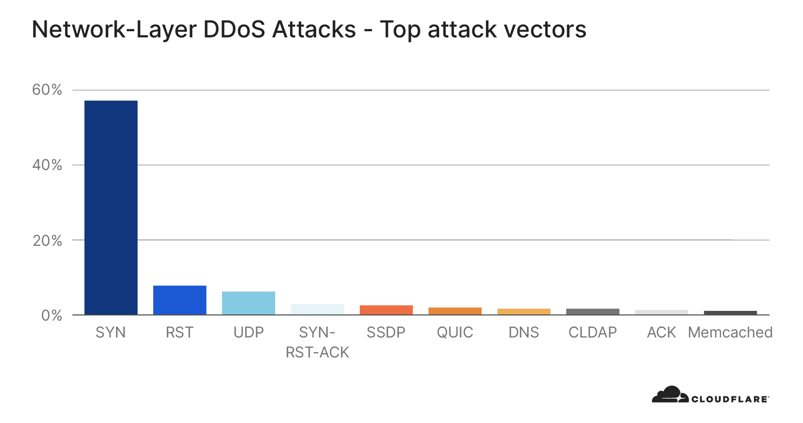 Network-layer DDoS attack trends for Q3 2020