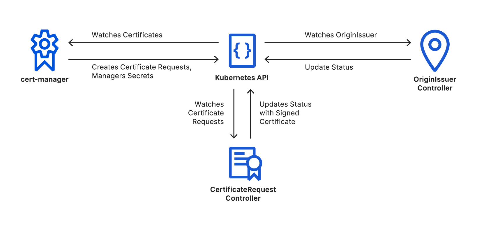 Automated Origin CA for Kubernetes