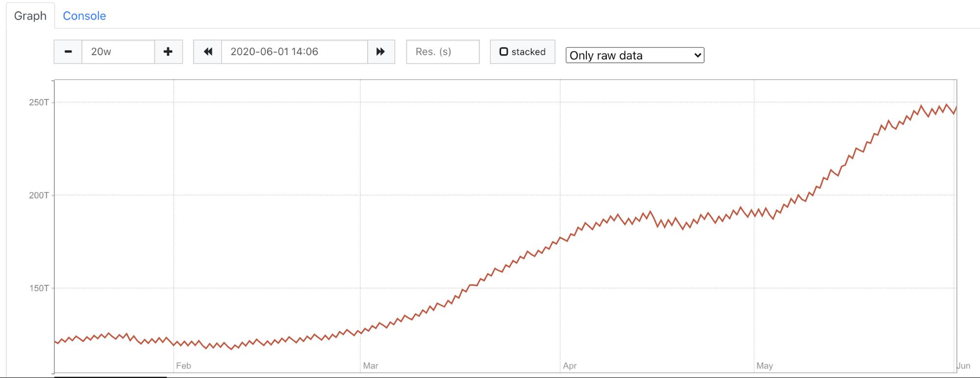 ClickHouse Capacity Estimation Framework
