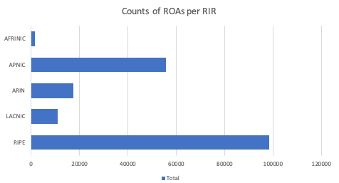 Chart showing the propotions of ROA per Regional Internet Registry