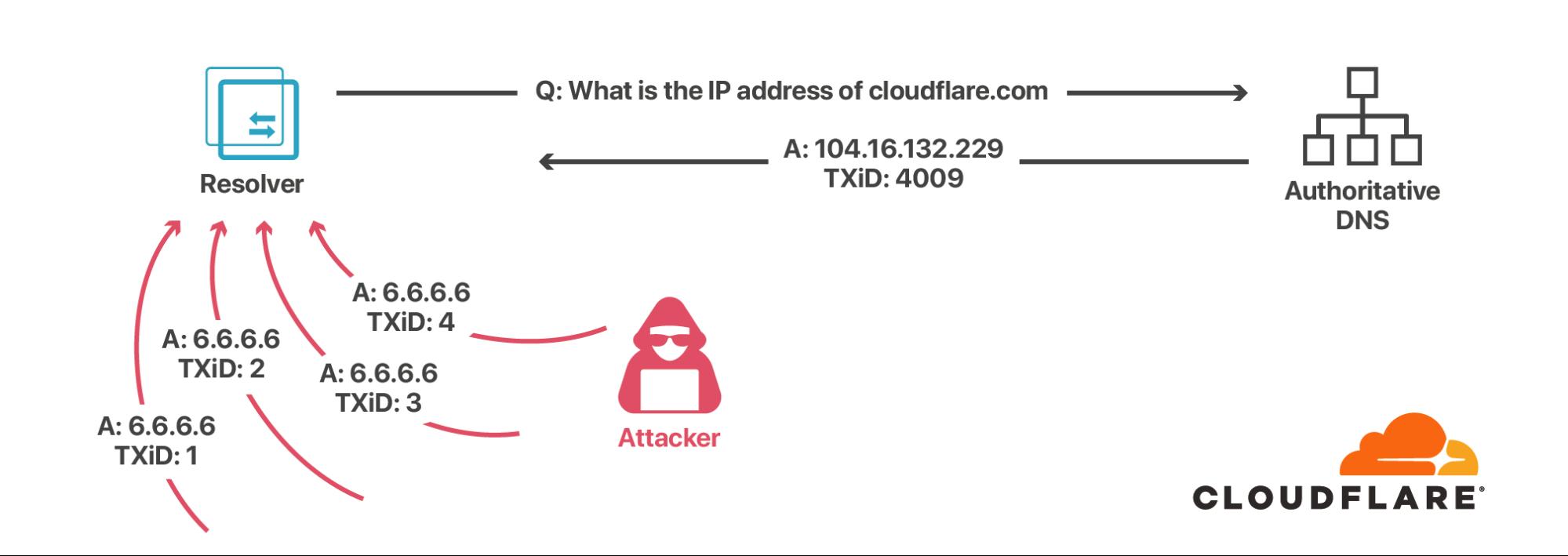 SAD DNS Explained