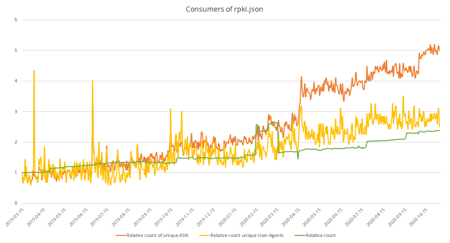 Graph showing increase of consumers of the rpki.json
