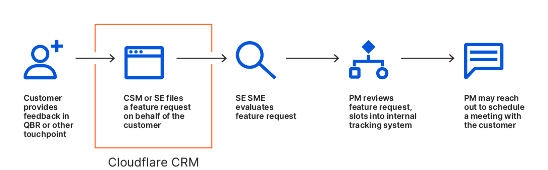 Improving Cloudflare's products and services, one feature request at a time
