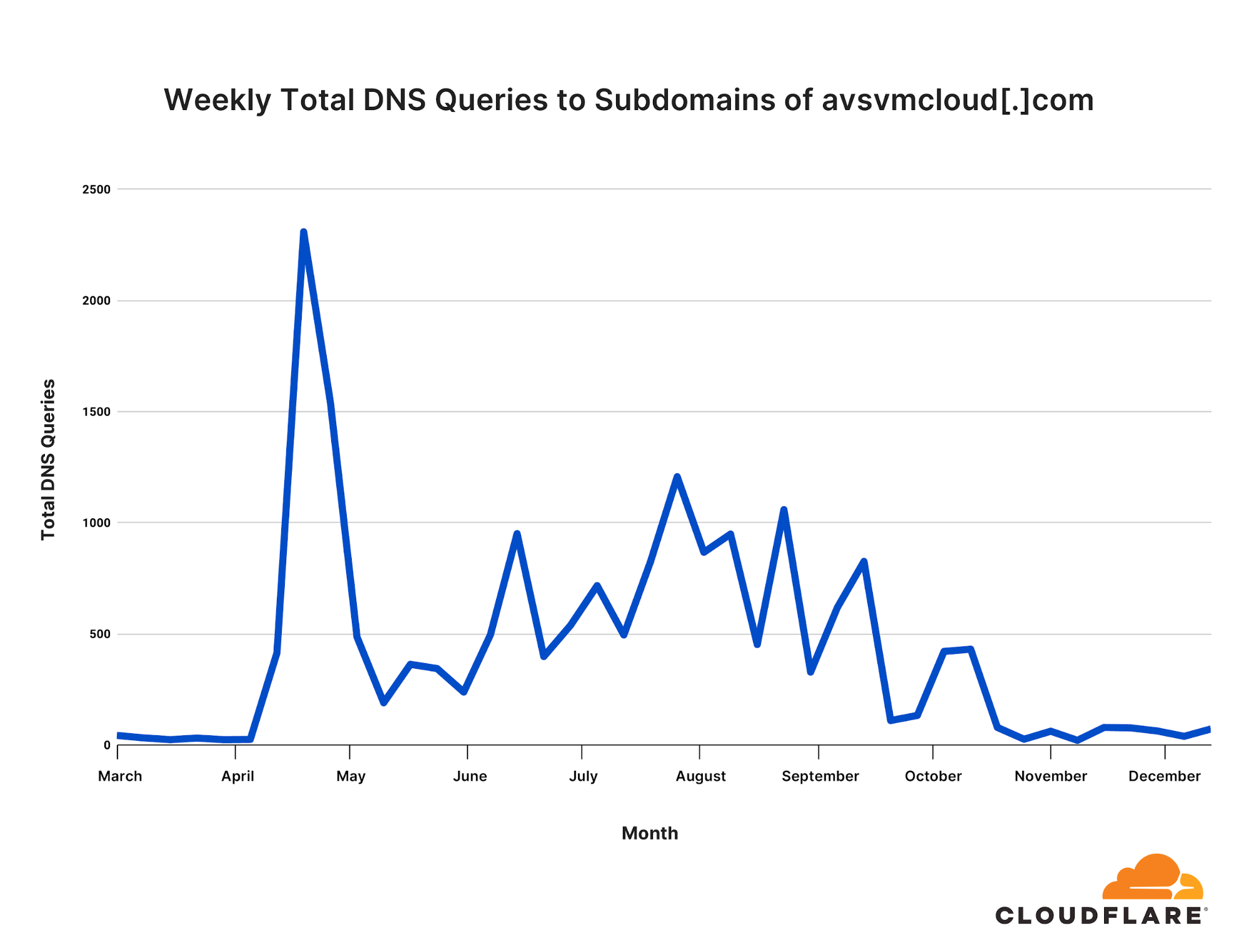 We first noticed a spike in DNS traffic through Cloudflare's 1.1.1.1 resolver to avsvmcloud[.]com starting in April 2020