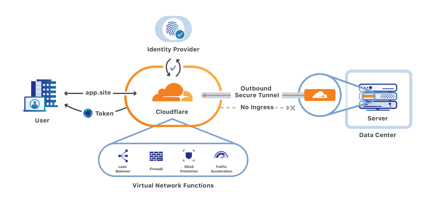 Integrating Cloudflare Gateway and Access