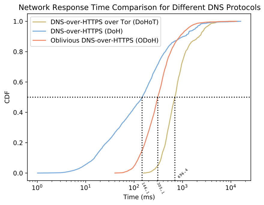 A CDF Plot indicating the comparison between DoH, ODoH and DoHoT protocols on a log scale showing the performance of ODoH between that of DoH and DoHoT on an average