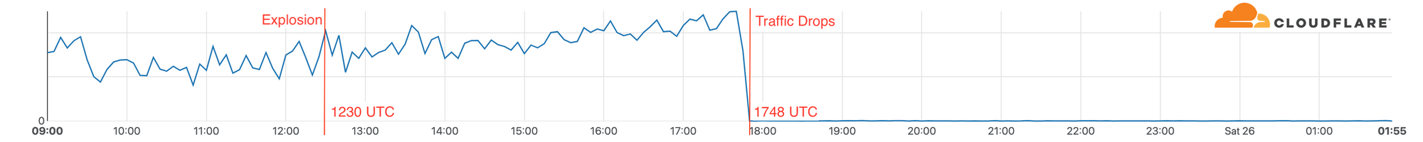Looking at traffic flow data for AT&T in the Nashville area to Cloudflare we can see that services continued operating (on battery power according to reports) for over five hours after the explosion, but at 1748 UTC we saw a dramatic drop in traffic. 1748 UTC is close to noon in Nashville when reports indicate that people lost phone and Internet service.