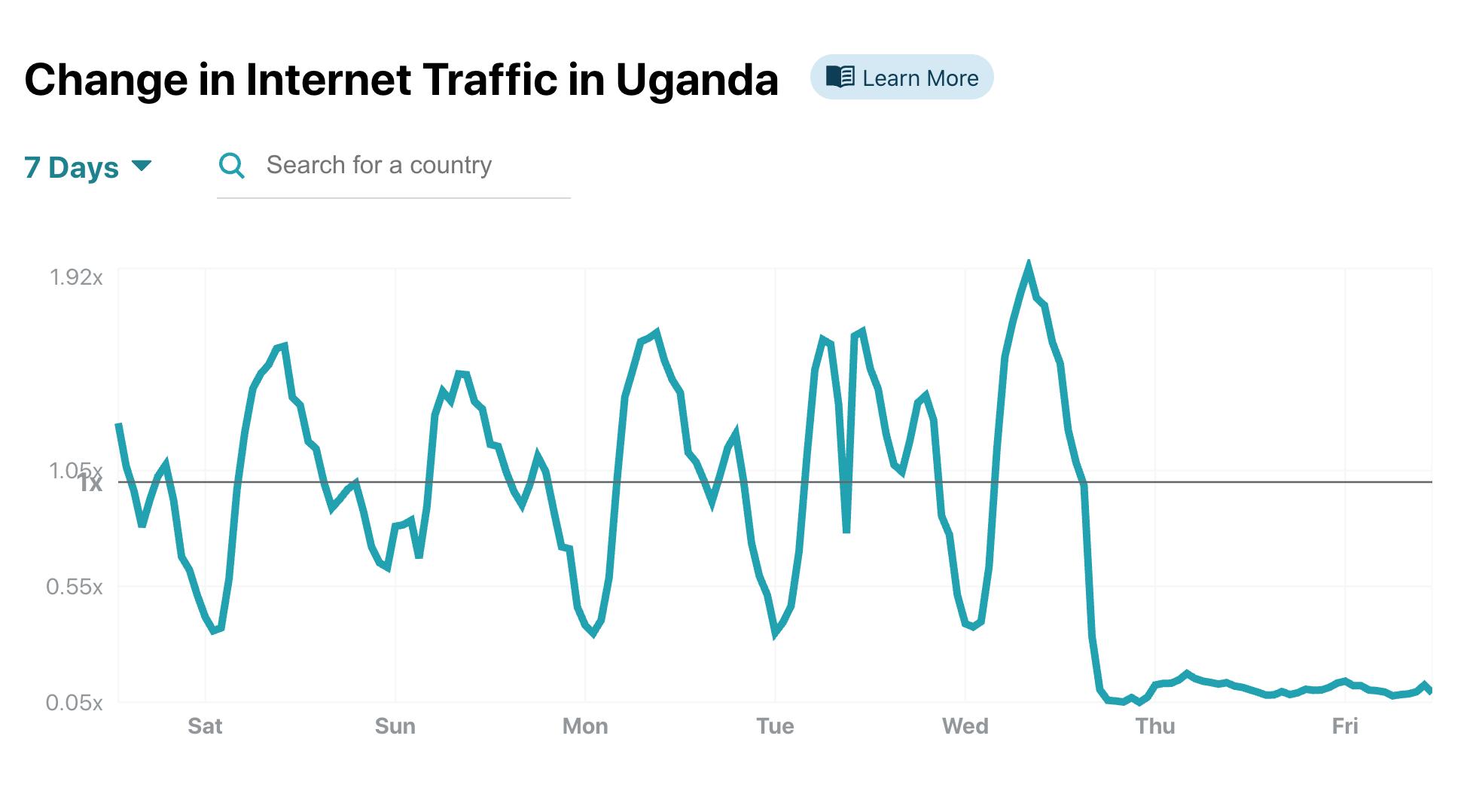 Uganda's January 13, 2021 Internet Shut Down