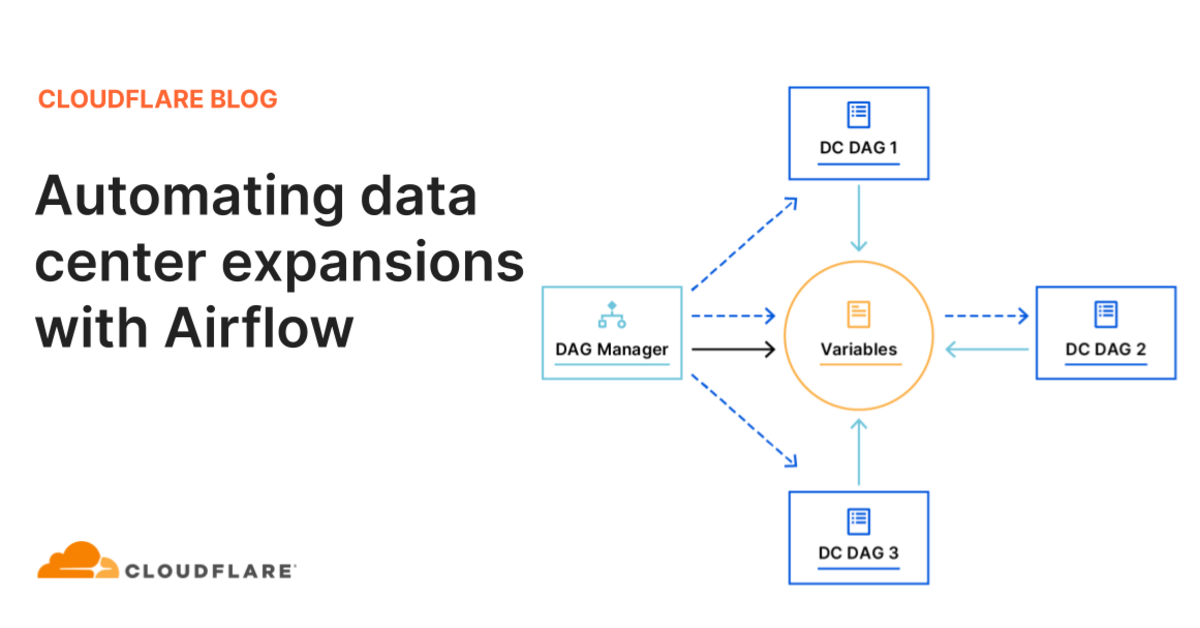 Automating data center expansions with Airflow