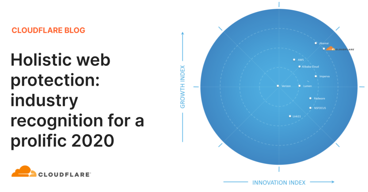 Holistic web protection: industry recognition for a prolific 2020