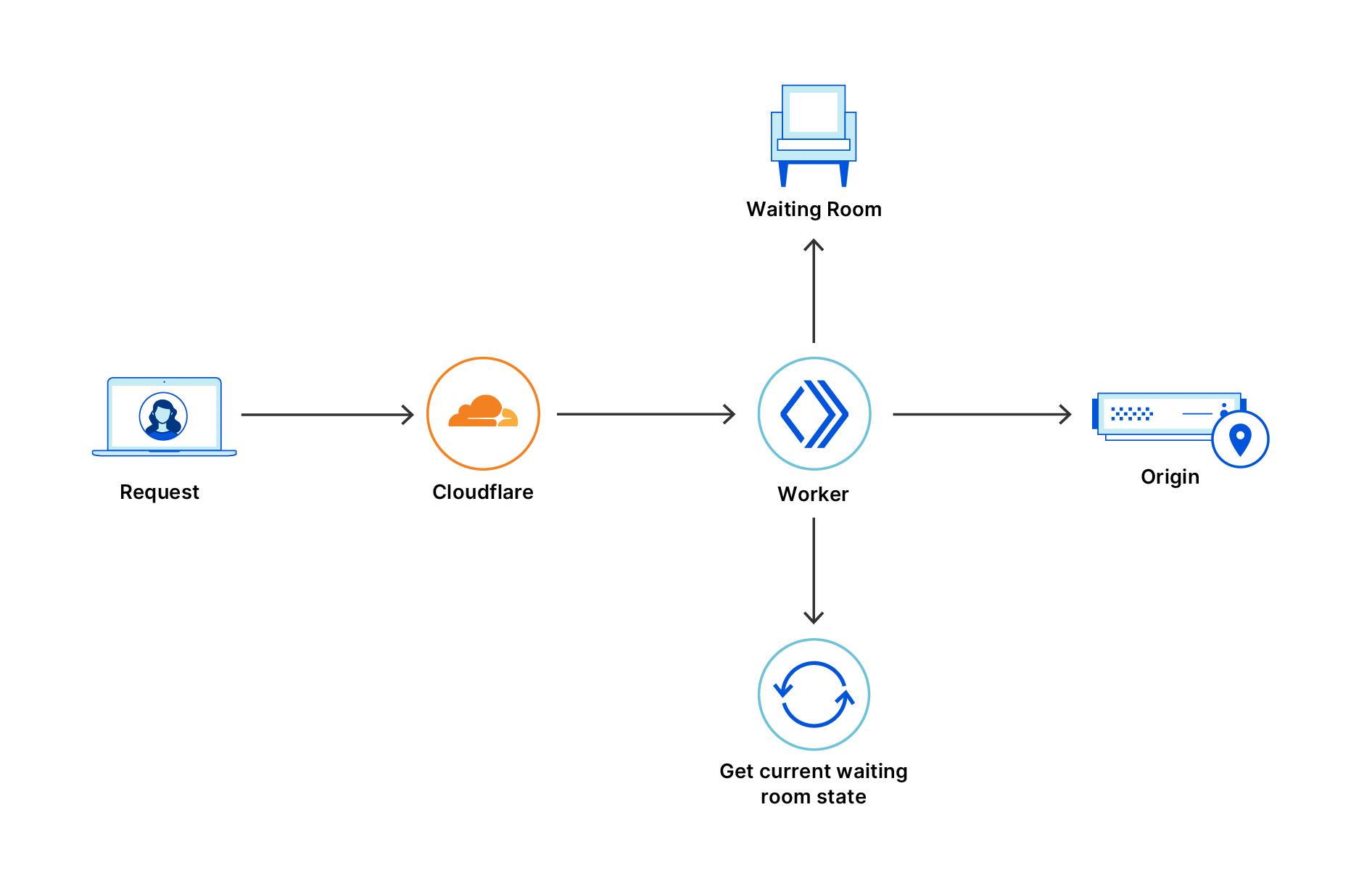 Anfrage durchläuft Cloudflare mit einem Waiting Room