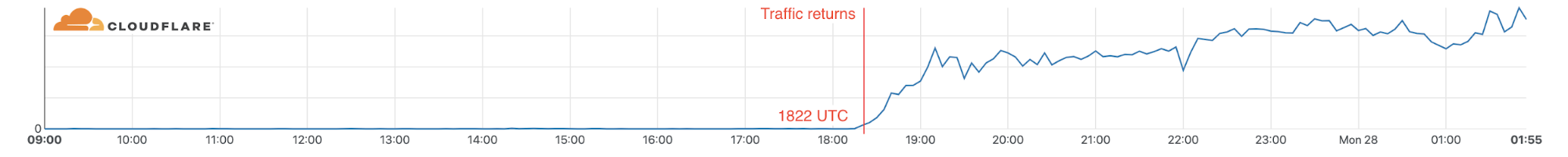 We saw traffic from Nashville via AT&T start to recover over a 45 minute period on December 27 at 1822 UTC making the total outage 2 days and 34 minutes.