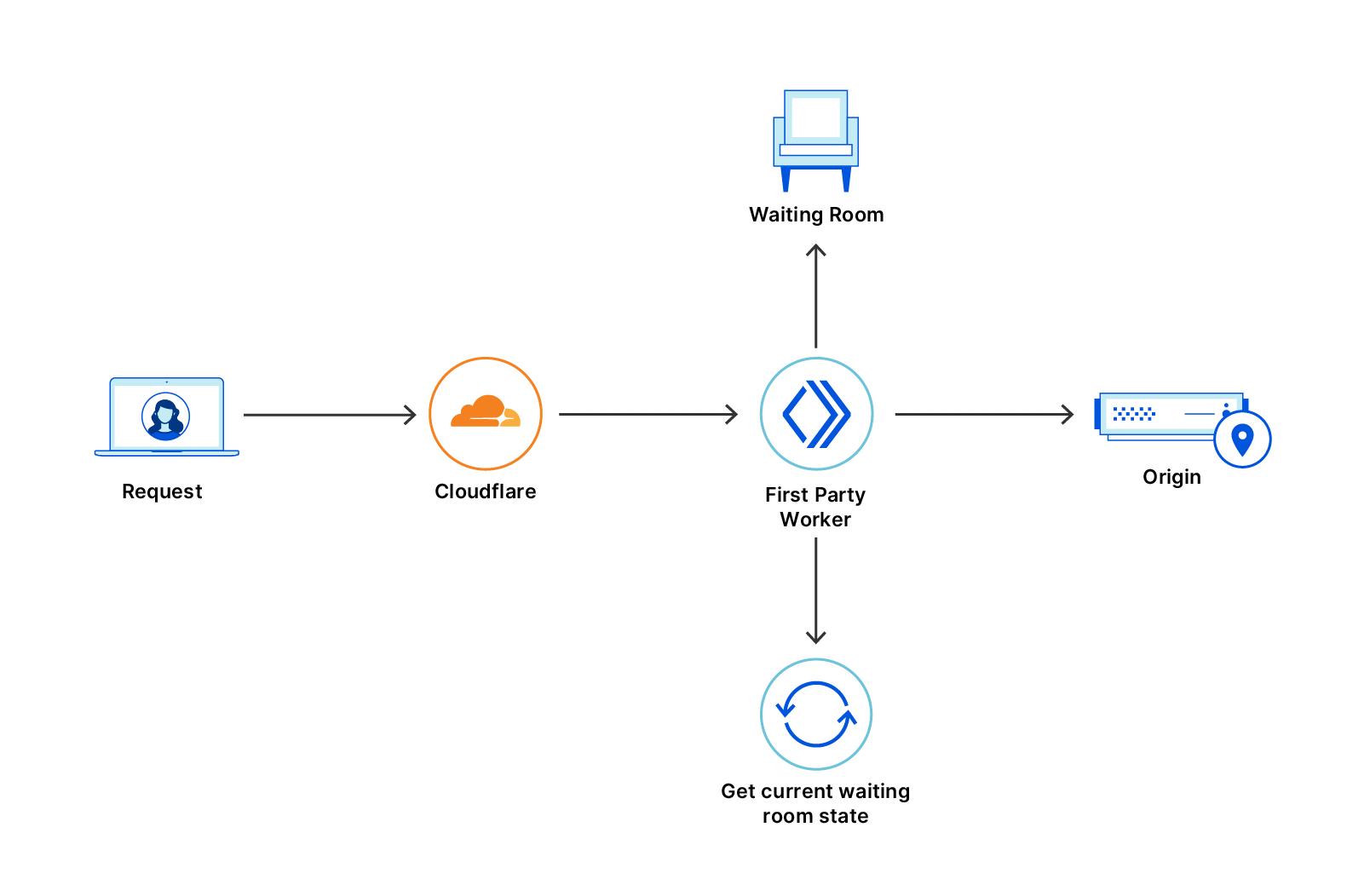 Une requête transitant par le réseau Cloudflare, alors qu'une file d'attente est configurée
