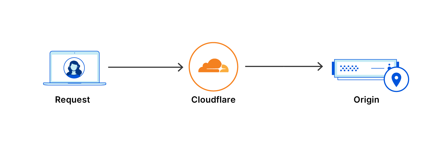 Une requête transitant par le réseau Cloudflare, sans file d'attente