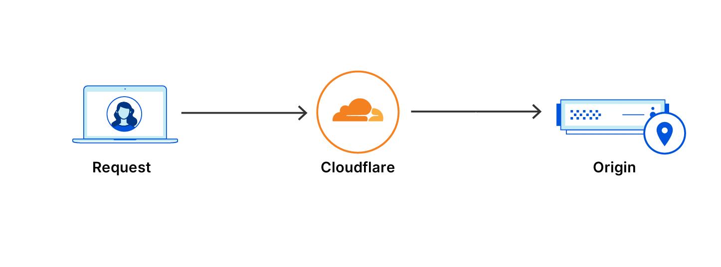 Richiesta instradata attraverso Cloudflare senza una sala d'attesa