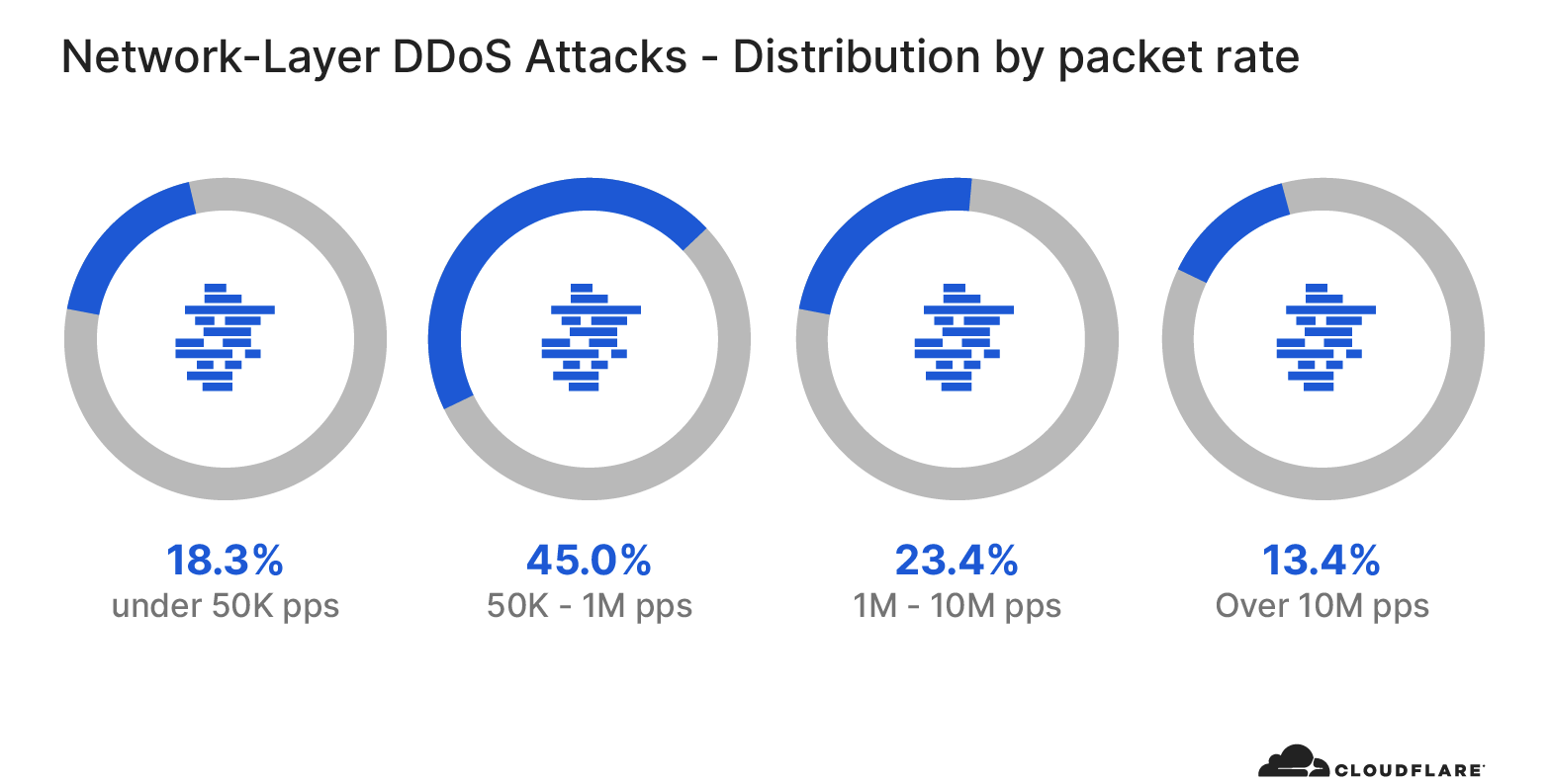 Network-layer DDoS attack trends for Q4 2020