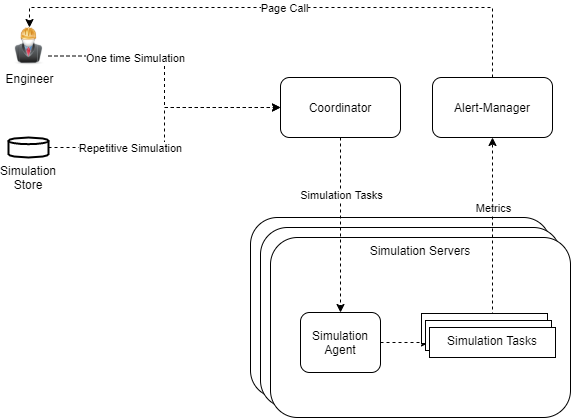 Soar: Simulation for Observability, reliAbility, and secuRity