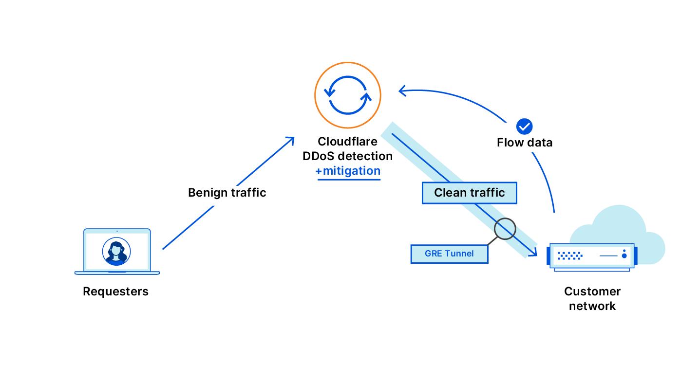 Flow-based monitoring for Magic Transit