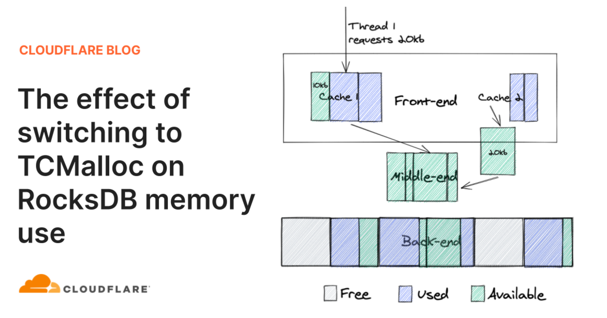 The effect of switching to TCMalloc on RocksDB memory use