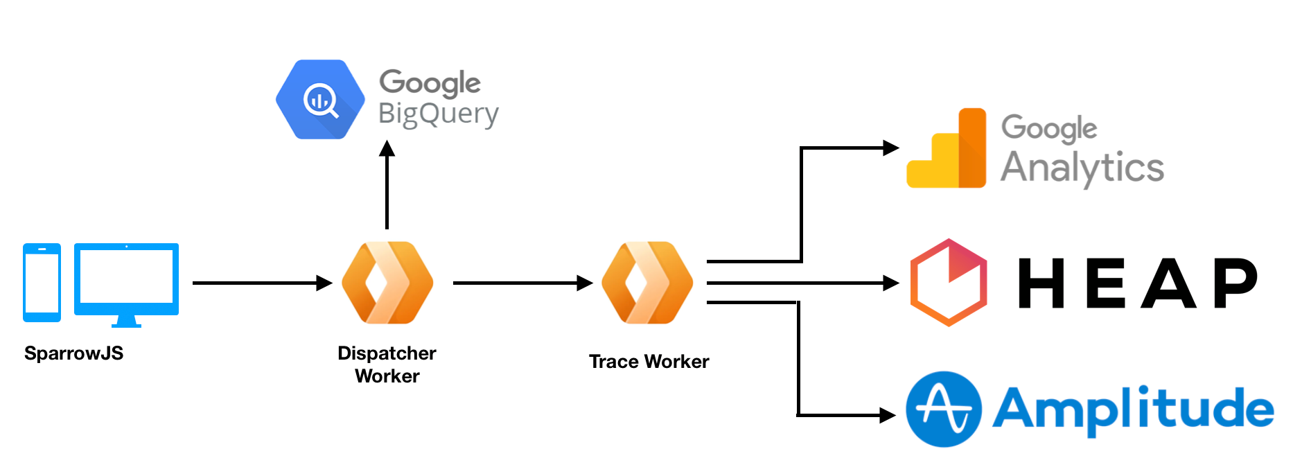Building Product Intelligence Platform with Cloudflare Workers