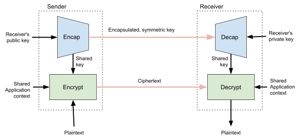 Using HPKE to Encrypt Request Payloads