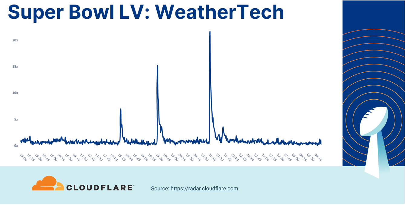 Who won Super Bowl LV? A look at Internet traffic during the game