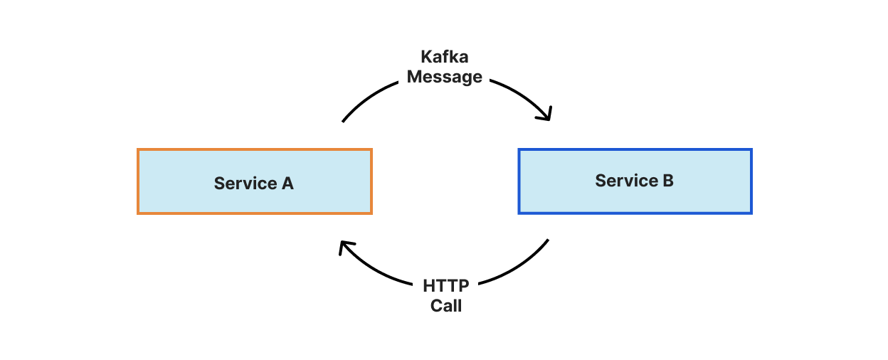 When the DNS team first moved to Kubernetes, all of our pod-to-pod communication was done through REST APIs and in many cases also included Kafka.