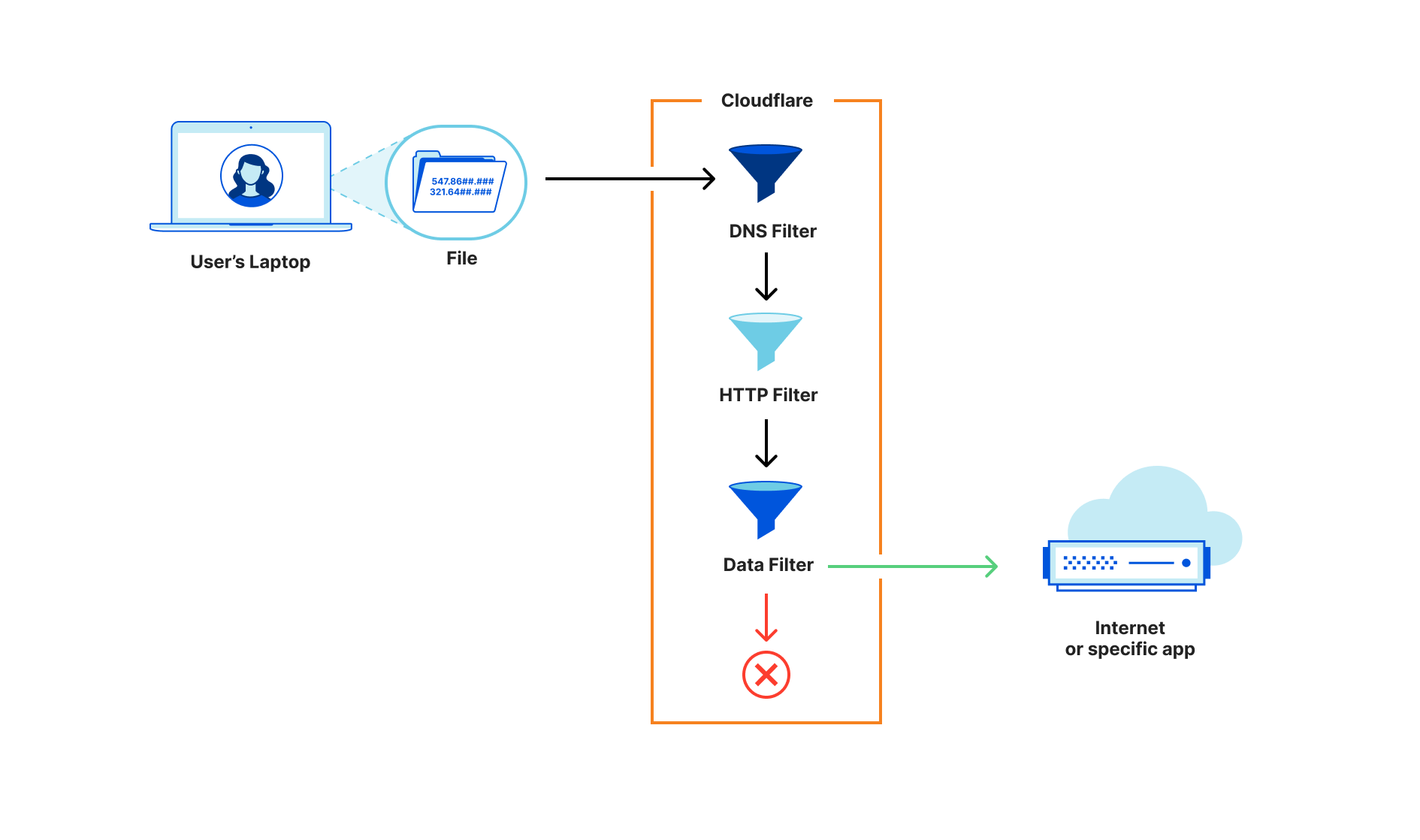 Cloudflare's DLP capabilities apply standard, consistent rules around what data can leave your organization regardless of how that traffic arrived in our network.