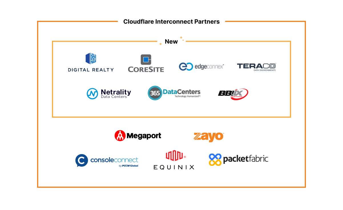 With our new partnerships, customers now have more choice to connect privately and securely either via cloud exchanges (a software defined VLAN ordered via dashboard) or with private physical connectivity.