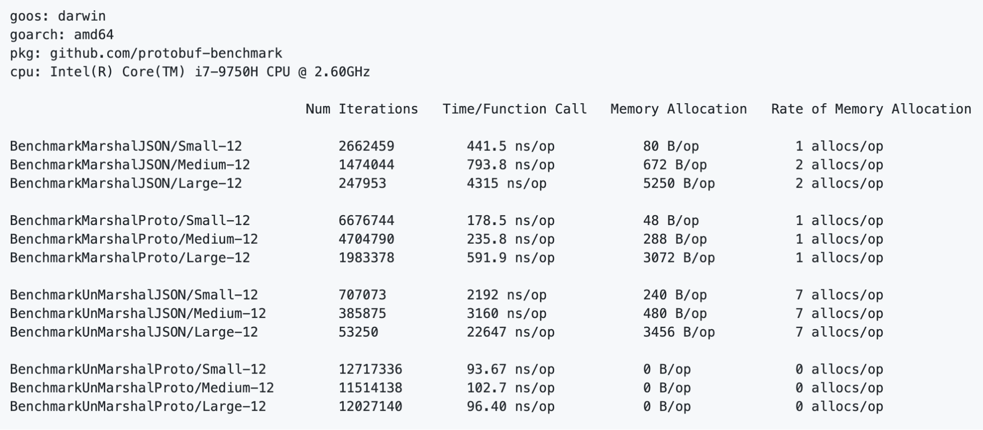 Protobuf performs better in small, medium, and large data sizes.