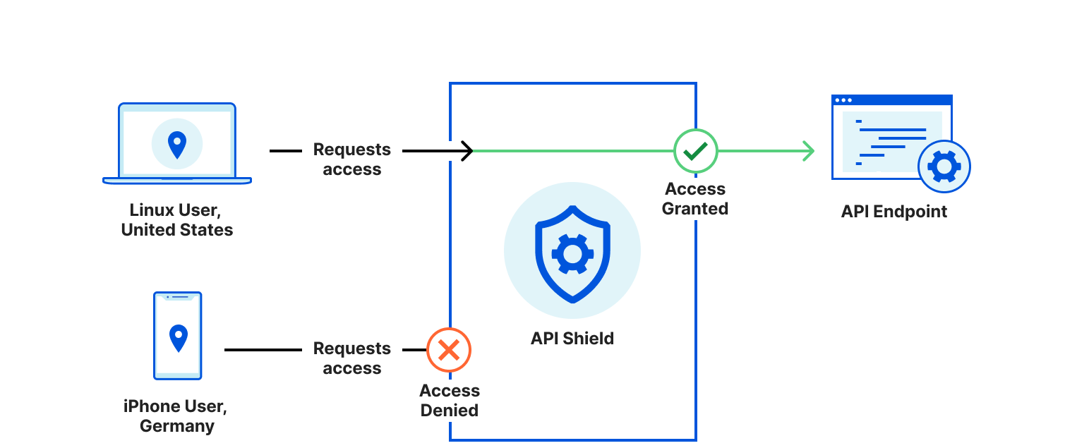Using Cloudflare for Data Loss Prevention