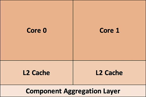Component Aggregation Layer (CAL) supports up to two N1 cores