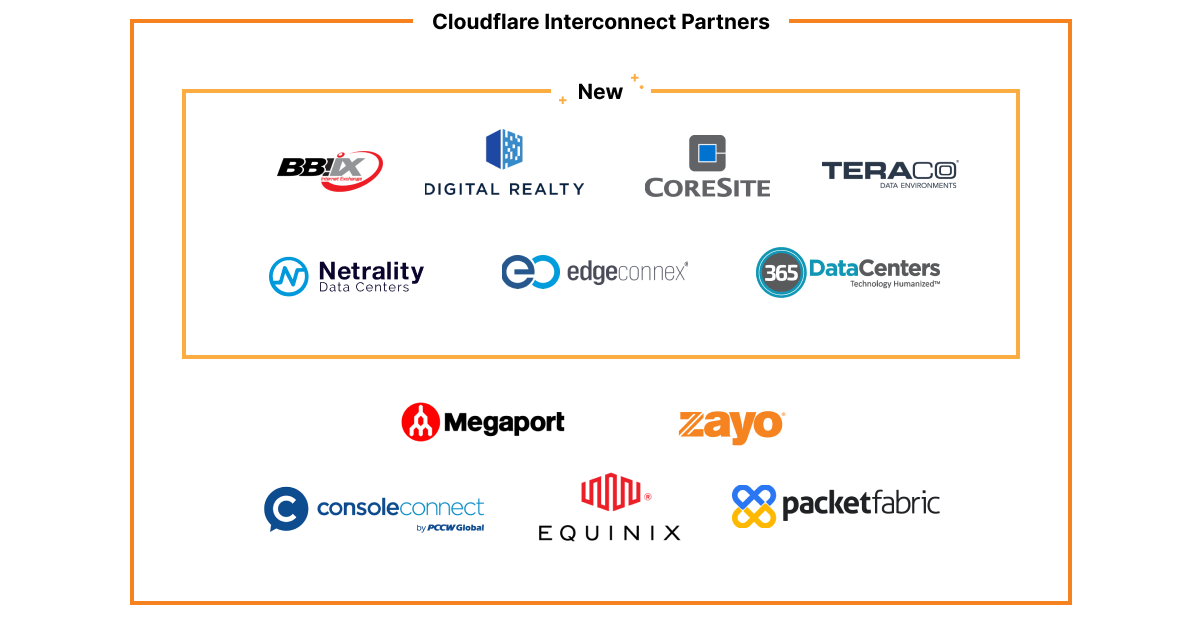 Announcing Network On-ramp Partners for Cloudflare One