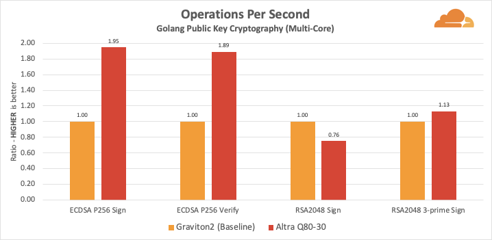 ARMs Race: Ampere Altra takes on the AWS Graviton2