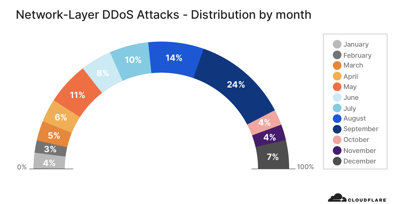 Cloudflare recognized as a 'Leader' in The Forrester Wave for DDoS Mitigation Solutions
