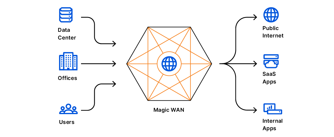 To realize this vision, we're launching partnerships so customers can connect to Cloudflare's global network from their existing trusted WAN & SD-WAN appliances and privately interconnect via the data centers they are co-located in.