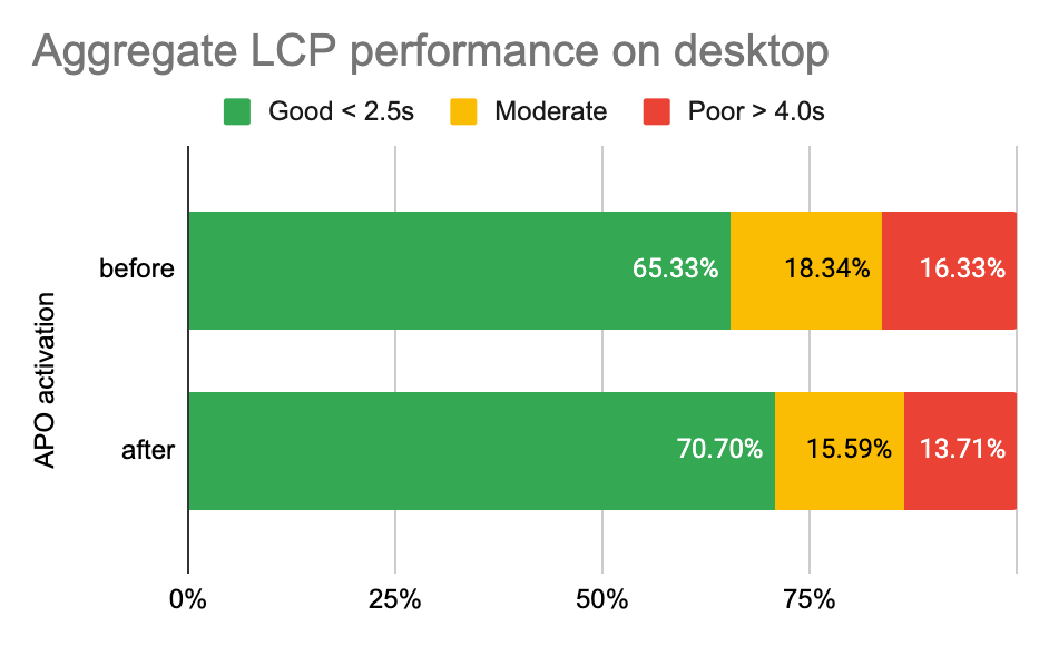 Automatic Platform Optimization post-launch report