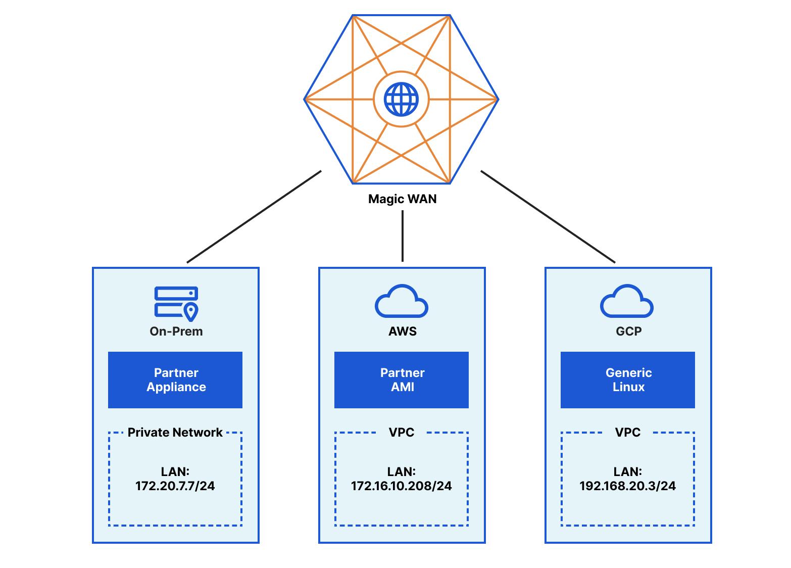 3 つのプライベートネットワークは、パートナーハードウェアアプライアンス、パートナーの仮想 AMI、汎用Linuxルーターを使用して、最寄りのCloudflareデータセンターを介してCloudflare Magic WANに接続されています。