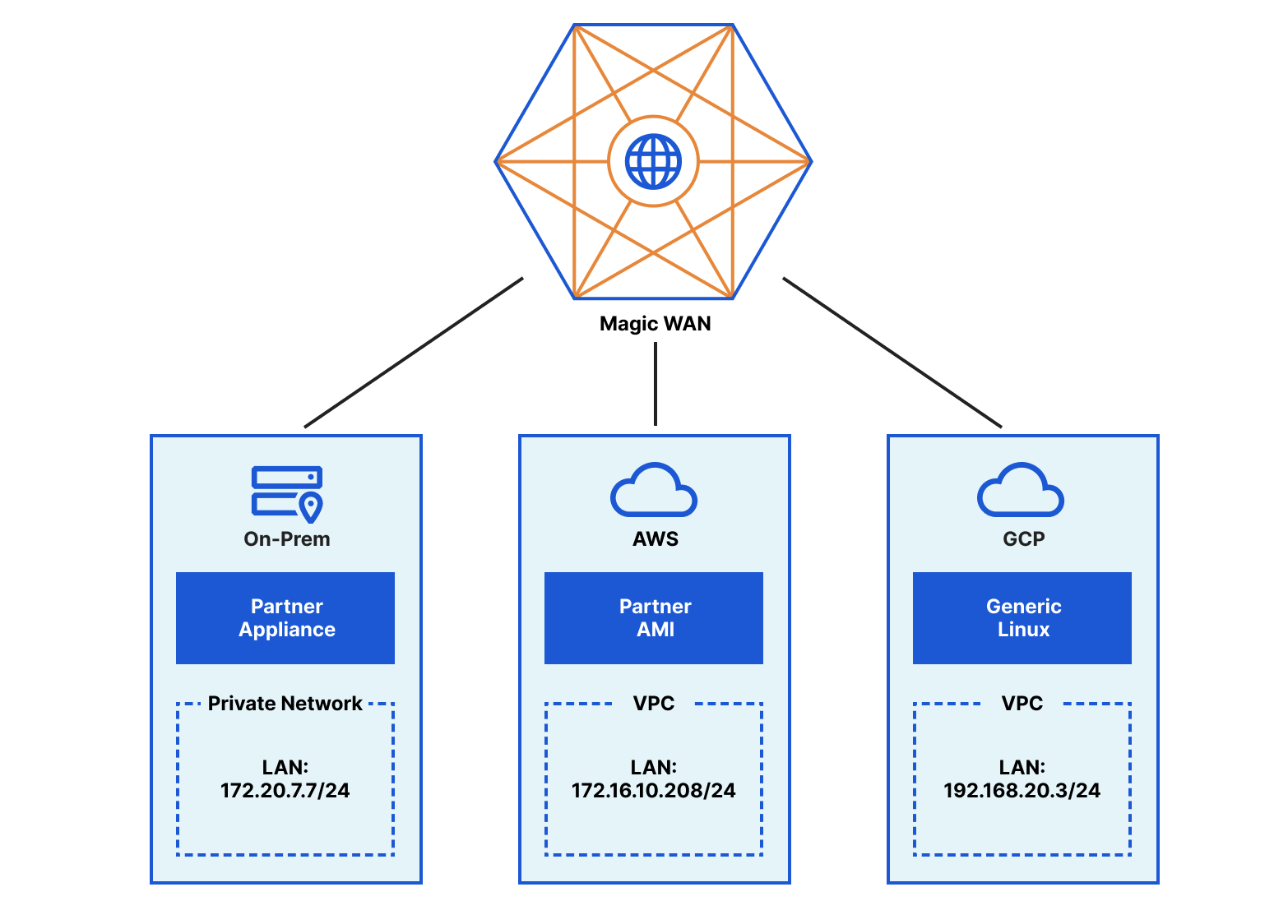 、合作夥伴虛擬 AMI 和通用 Linux 路由器的 3 個網路,透過最近的 Cloudflare 資料中心連線到 Cloudflare Magic WAN。