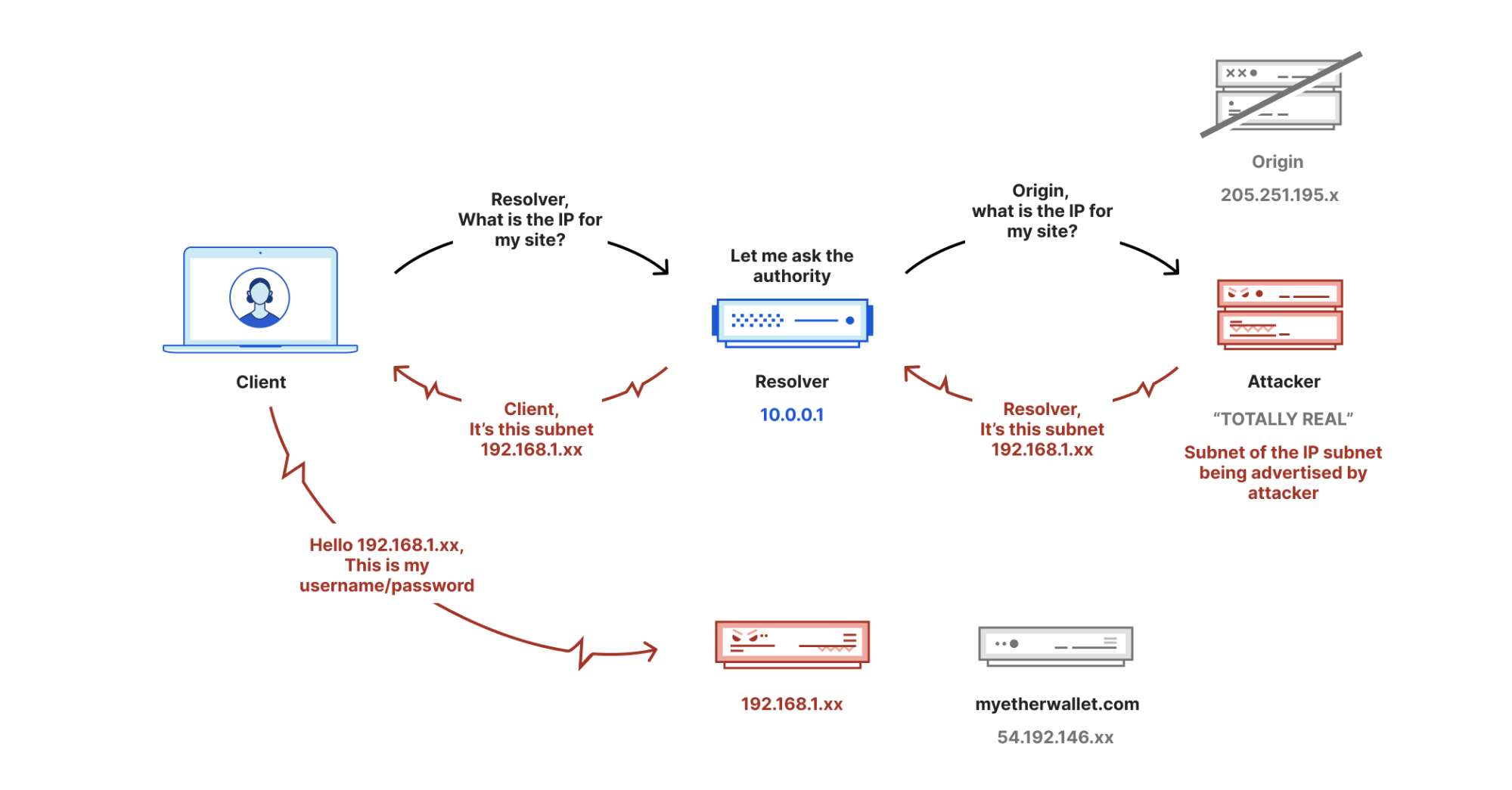 Protecting Cloudflare Customers from BGP Insecurity with Route Leak Detection