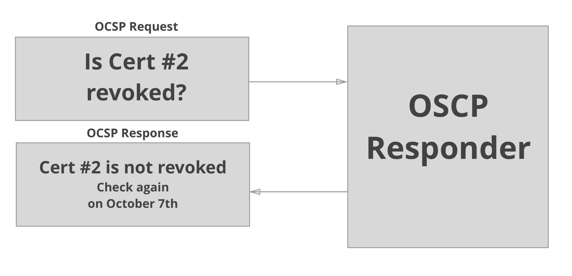 Preventable hack #6: TLS private key compromises