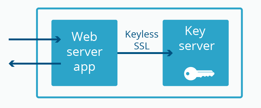 Keyless SSL: keeping the server separate from the key