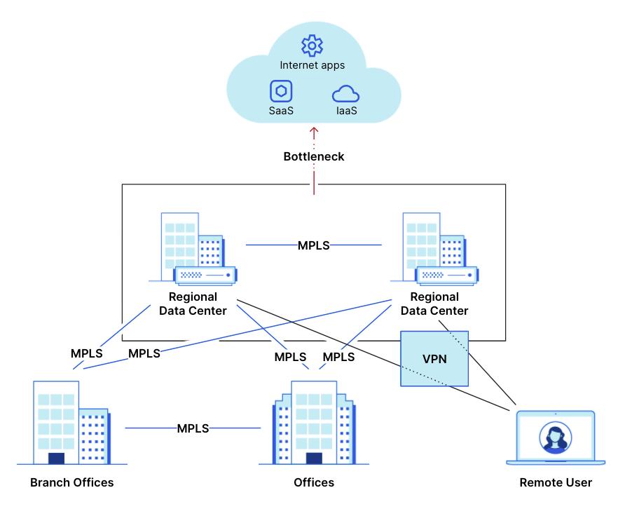 Magic WAN & Magic Firewall: secure network connectivity as a service
