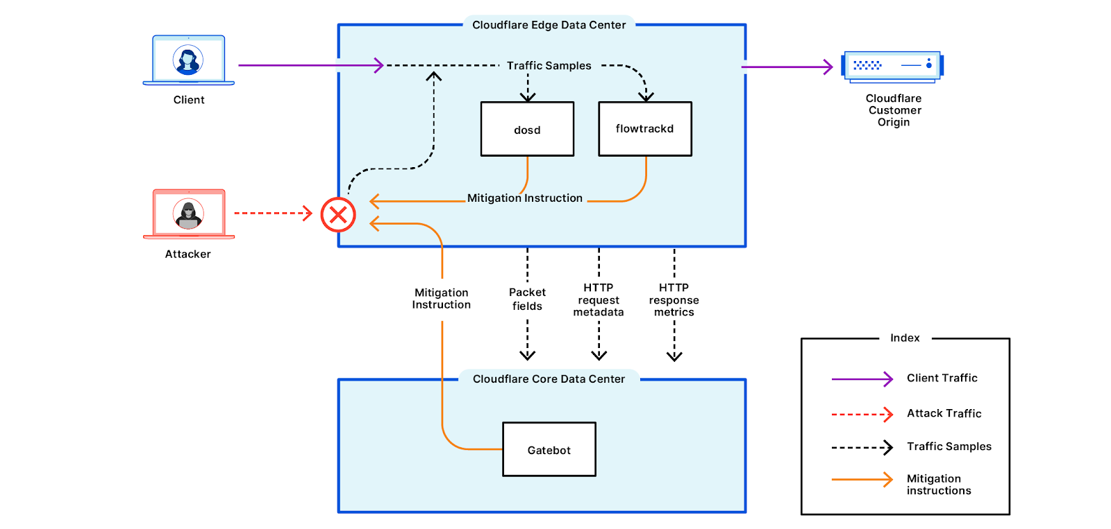 A conceptual diagram of Cloudflare DDoS mitigation systems