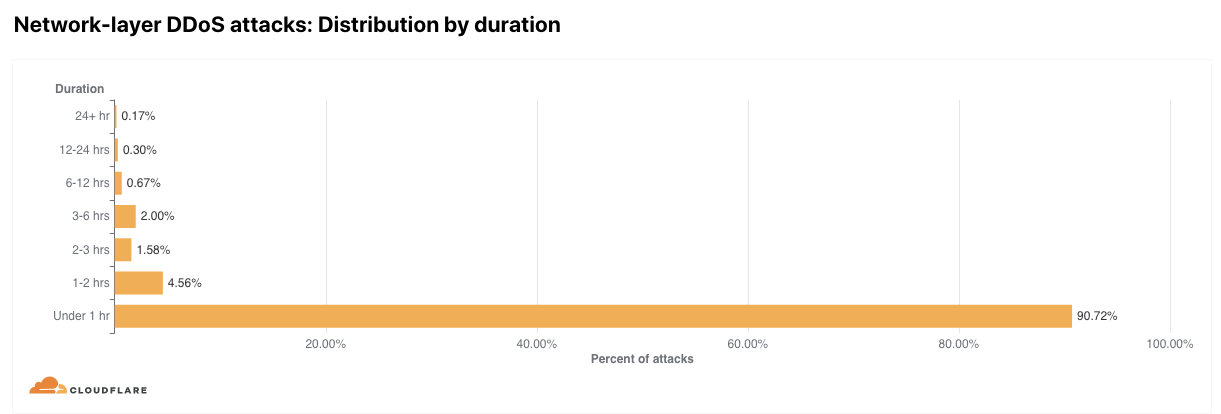 DDoS attack trends for 2021 Q1